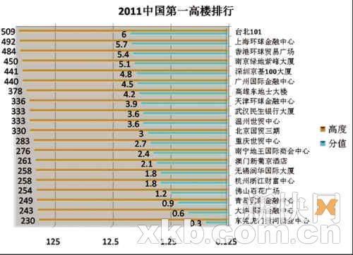 中国十大摩天潜力城市广州居首(组图)