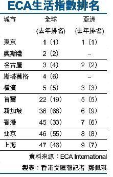 亚洲生活费用排名:香港第七 京沪进前十
