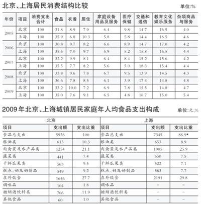 京沪消费四大区别:北京人均收入增长比上海慢