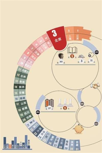 首份地方政府效率研究报告发布:北京排名第三