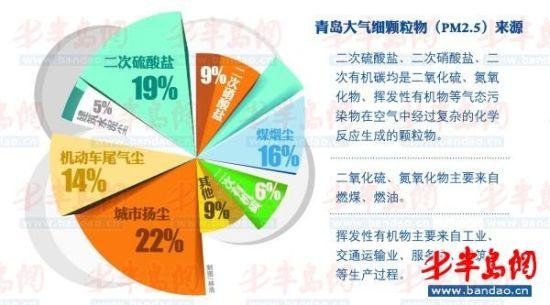青岛PM2.5污染源首度公布 城市扬尘是祸首(图)