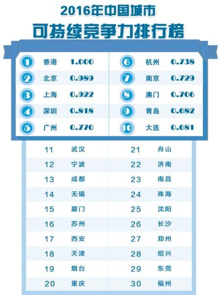 中国城市综合经济竞争力:深圳第一 北京第七