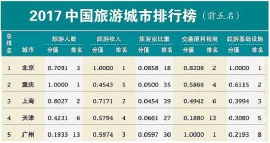 2017中国旅游城市排行榜发布 重庆排名第二