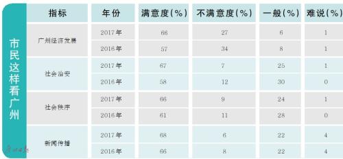2017广州城市状况市民满意度显著上升