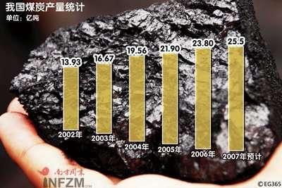 煤荒引发五年最严重电荒 滞后的能源体制改革