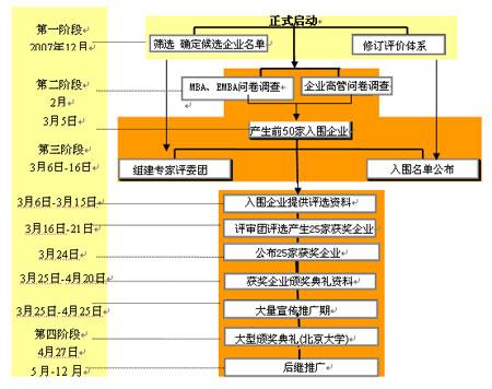 2007年度中国最受尊敬企业评选活动流程