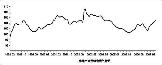 股市动态分析:地产股还有没有戏(3)