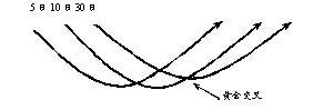 不同均线的用法(全)
