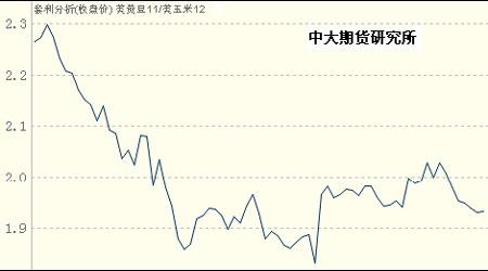 豆市经历12月份的回调后市继续蓄势牛市步伐(3)