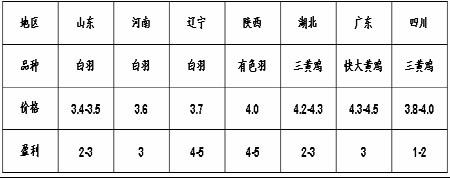 豆市经历12月份的回调后市继续蓄势牛市步伐(4)
