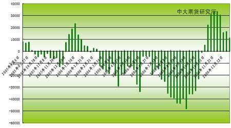 豆市经历12月份的回调后市继续蓄势牛市步伐(5)