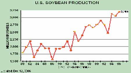 07年豆市投资报告:曲终波澜起牛市迈步从头越