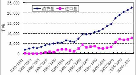 07年豆市投资报告:曲终波澜起牛市迈步从头越(5)