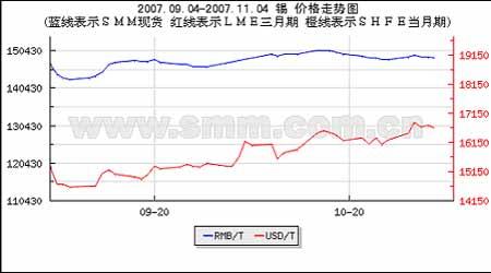 铜价调整基本到位新一轮上涨行情即将启动(2)