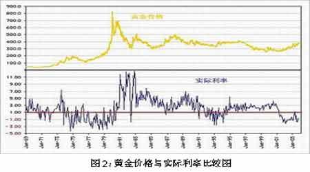 黄金期货在通货膨胀或紧缩时的保值和投资价值