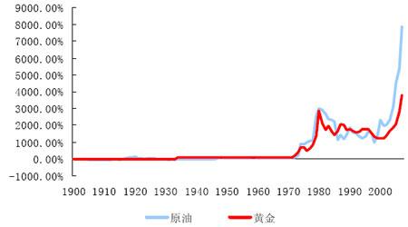 黄金价格历史分析报告