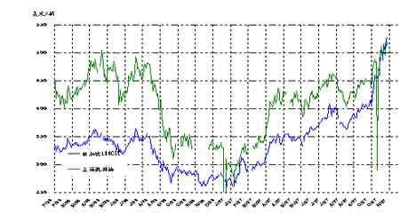 市场仍旧多头思维主导原油价格仍将走高