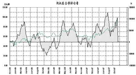 市场仍旧多头思维主导原油价格仍将走高(4)