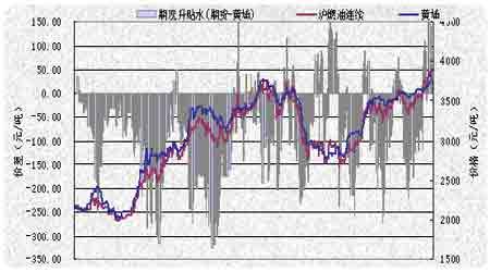 投资报告:现货补涨给沪油注入新的动能(3)