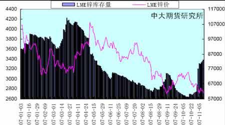 投资报告:市场基本面影响期锌继续下探(4)