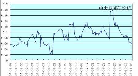 投资报告:市场基本面影响期锌继续下探(5)