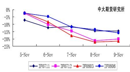 股指研究:加息可能依然存在高位振荡还将持续