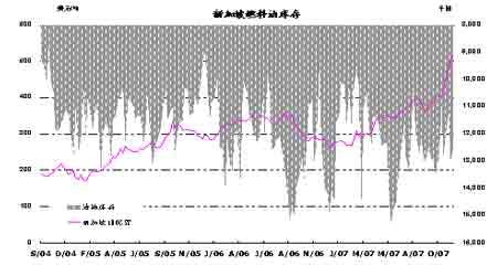 能源价格持稳于高位等待确认新的方向(2)