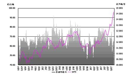 能源价格持稳于高位等待确认新的方向(3)