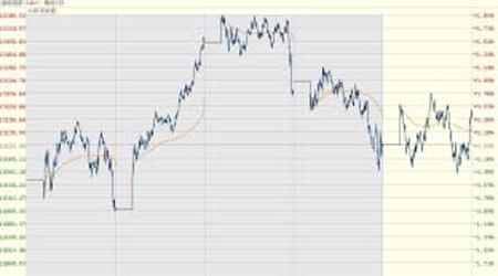 国际股指市场有望横盘整理
