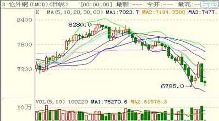 消息刺激但趋势不改期铜价格跌宕起伏
