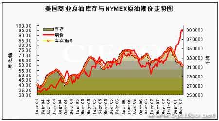 原油价格高位有恃无恐虎视眈眈窥探百元大关(4)