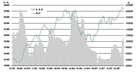 原油再度挑战100美元周边市场疲弱缺乏信心(2)