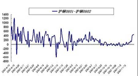 套利研究:期锌近月合约有望持续走强