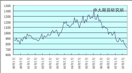 投资报告:供应过剩需求不旺打压锌价