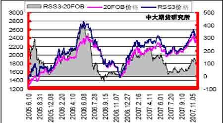 投资报告:胶价后期关注中线买入机会的把握(4)