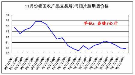 天胶中期顶部显现季节性下跌仍将延续