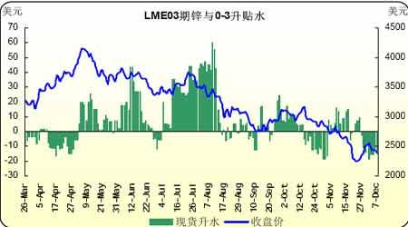 市场多空双方对峙期锌紧随铜价波动(2)