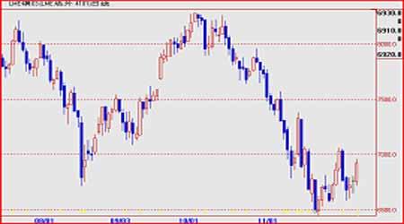 调整消化前期跌幅铜价短线震荡反复