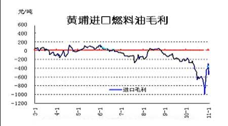 国际原油市场回调上海燃油高位受压(2)