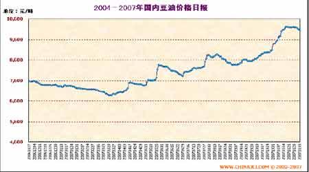 市场研究:政策调控利空连豆中国需求支撑美盘(2)