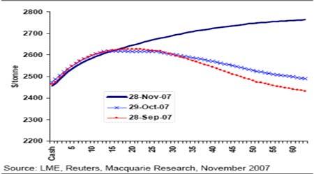 市场研究:期铝成本价提升总体仍处于筑底阶段(5)