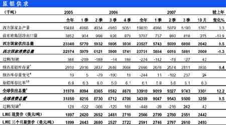 市场研究:期铝成本价提升总体仍处于筑底阶段(6)