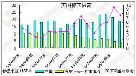 美糖大涨带动郑糖市场内外棉市继续弱势调整