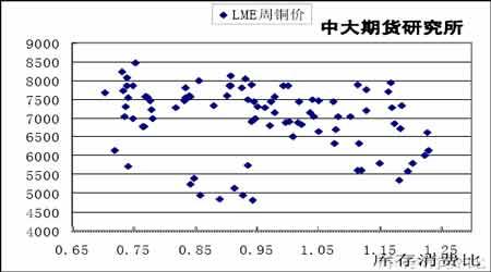 期铜价格报复性反弹后市宽幅震荡格局为主(6)