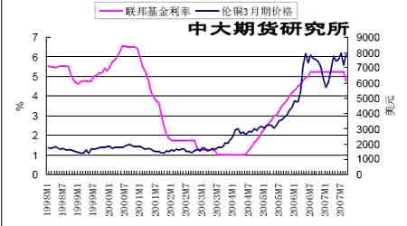 期铜价格报复性反弹后市宽幅震荡格局为主(9)
