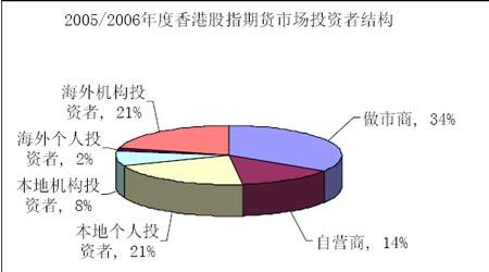 2008年期货市场投资机会与投资策略分析(7)