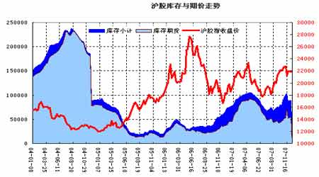 07年天胶波澜起伏08岁初演绎季节上涨(3)