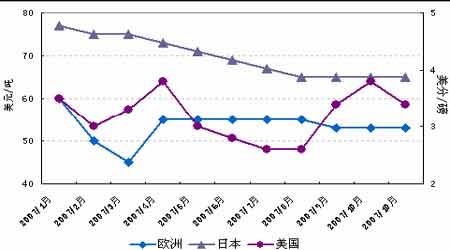 全球金融市场大幅动荡08年铝价料将振荡走低