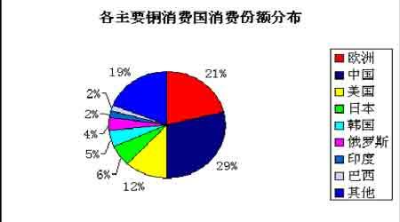 年度报告:2008年铜价交易重心将会逐步下移