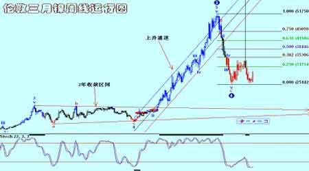 面临经济减缓压力金属市场振荡剧烈(3)